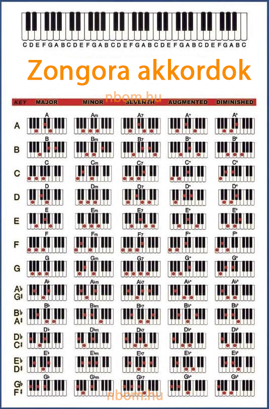 Zongora akkordok gyakorlása
